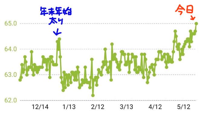 20200525体重グラフ