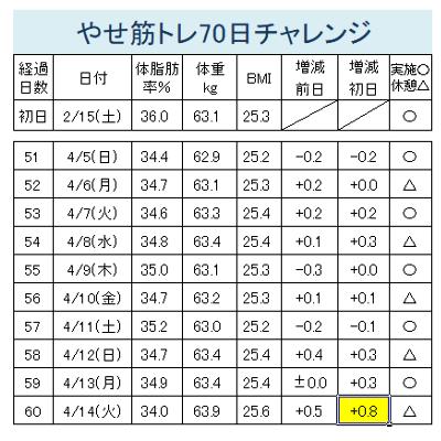 やせ筋トレ51-60