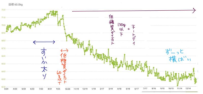 20200112 体重グラフ
