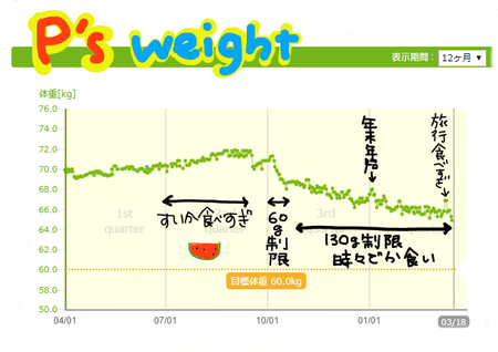 P's weight