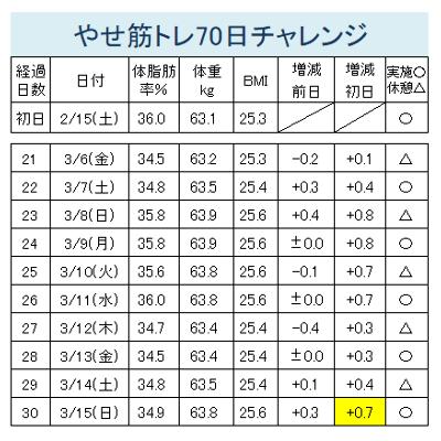 やせ筋70(21-30)