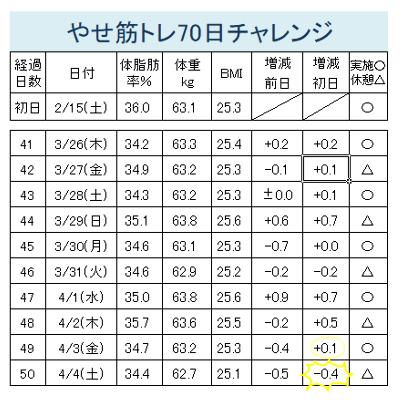 やせ筋トレーニング41-50