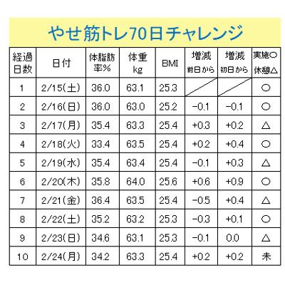 やせ筋70(1-10)