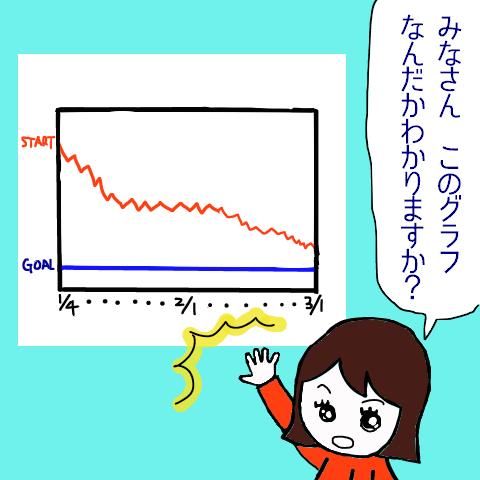 うそグラフ
