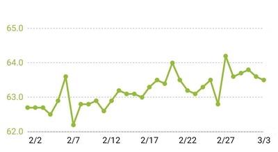 1ヶ月体重グラフ
