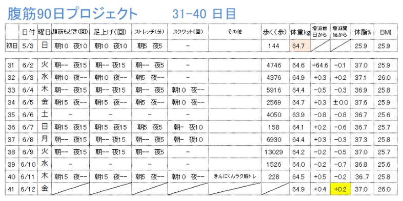 腹筋90 31-40