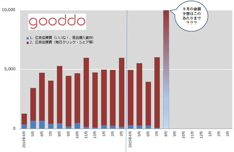 gooddo-graph