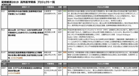■プロジェクト2019(高所医学)x