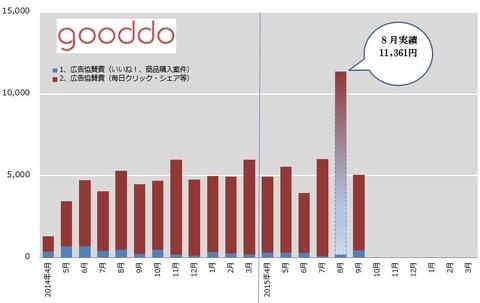 6_gooddo-graph201509