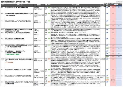 プロジェクト2019-06-30_大気化学2019