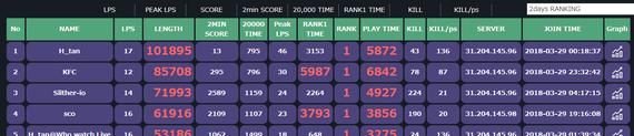 slitherio-ranking-300329