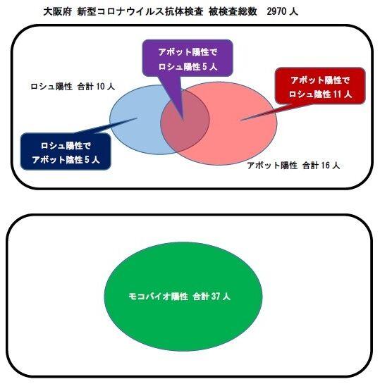大阪府抗体検査2