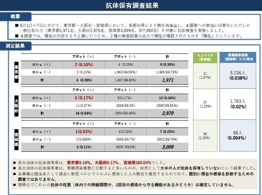 厚労省抗体検査発表
