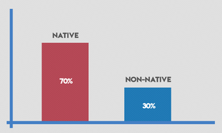 ネイティブ70%