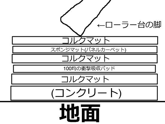 roller syougeki