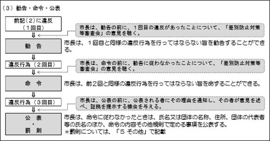 「川崎市 ヘイトスピーチ 条例 罰則」の画像検索結果