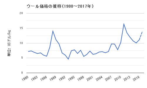 ウール価格の推移(1980~2017年)