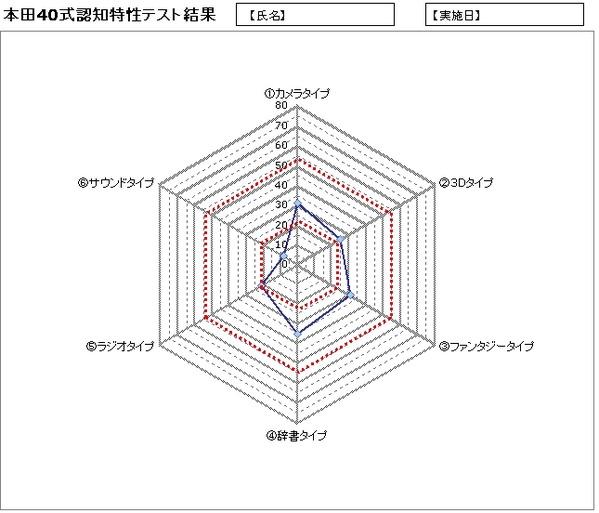 本田40式認知特性テスト グラフ