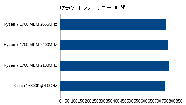 encode1_memoryspeed