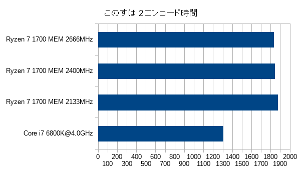 encode2_memoryspeed