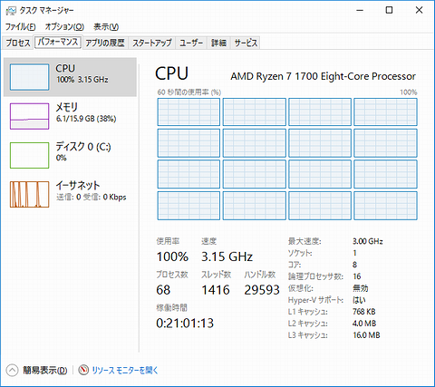R7_CPU_Usage_3encodes