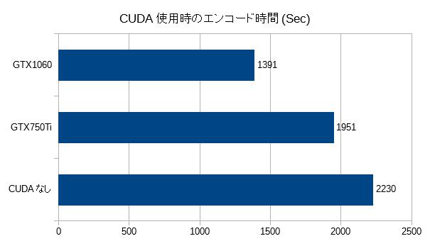 encode3_CUDA