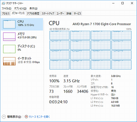 R7_CPU_Usage_2encodes