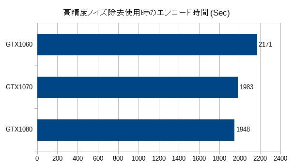 encode4_gtx_compare1