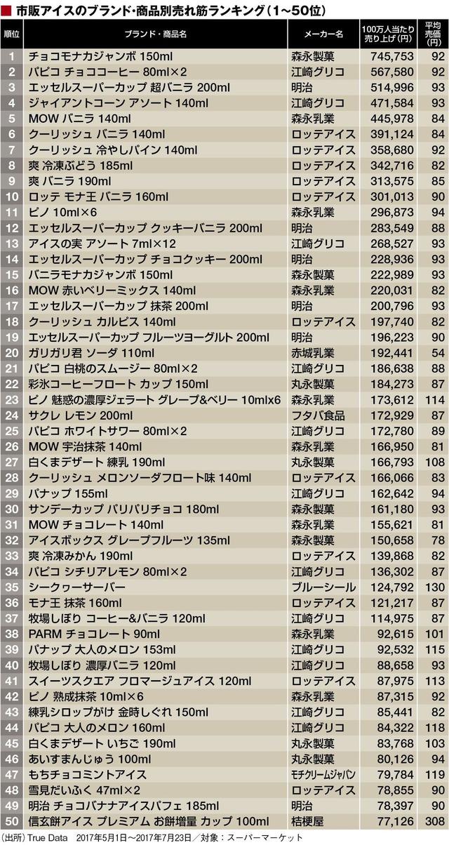 売れ筋「アイス」トップ100商品ランキング 1位チョコモナカジャンボ
