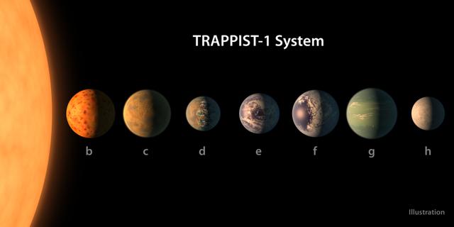 NASA、水が存在する可能性があり、生命が存在する可能性があり、海があるかもしれない惑星7つ発見