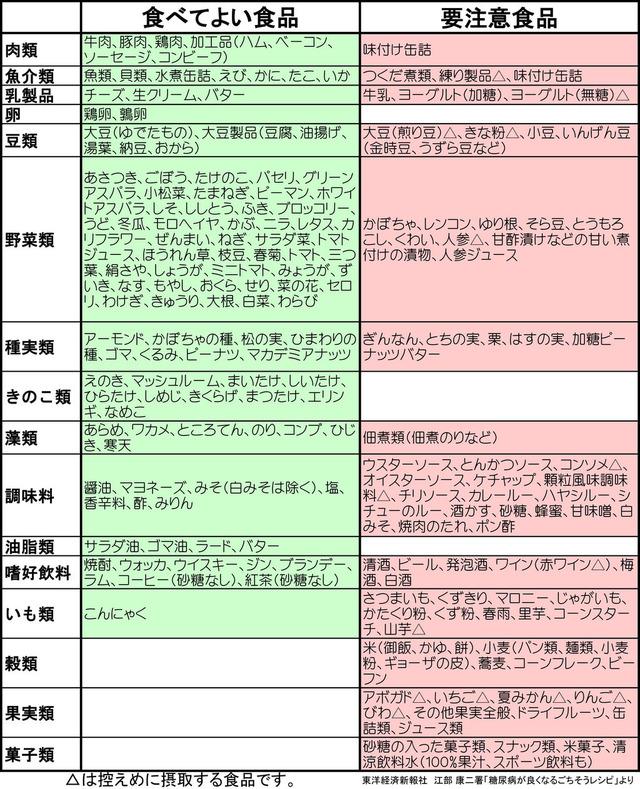 「糖質制限で痩せるのは 錯覚 です。しかも日本人の体質上、糖質を取らないと糖尿病になります」ww