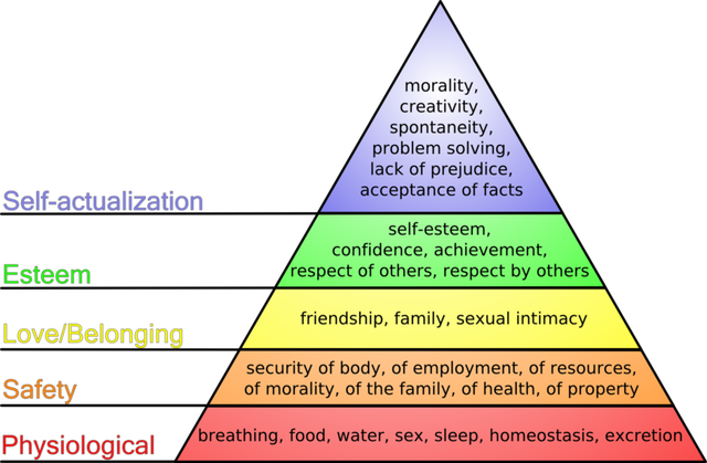 800px-Maslow's_hierarchy_of_needs
