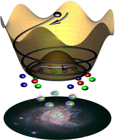 「ビッグバンにより宇宙が生まれた」←わかる 「ビッグバンにより時間が生まれた」←は?