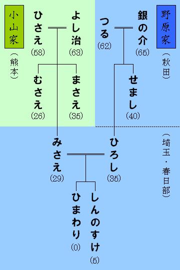 Nohara_family