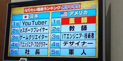 【悲報】日本の中学生がなりたい職業、ガチで現実が見えていない