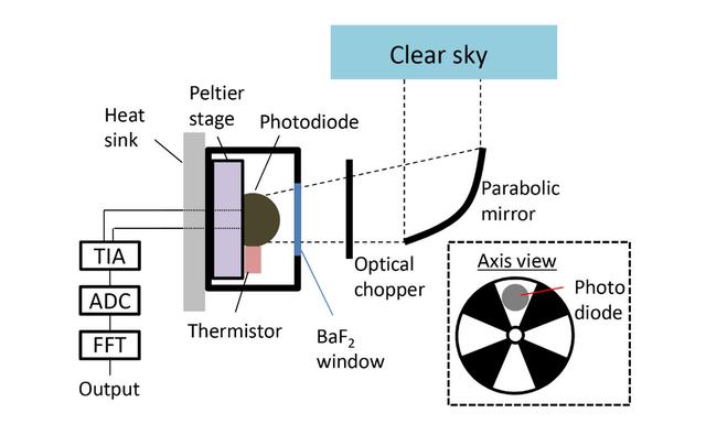 「宇宙の寒さ」から直接エネルギーを生み出す技術が開発される