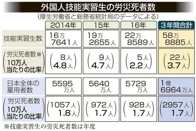 【悲報】日本さん、外国人技能実習生を3年間で22人も殺していた