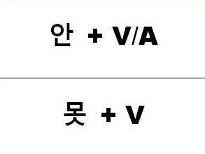 korean-negation-dontisnt-cant-1