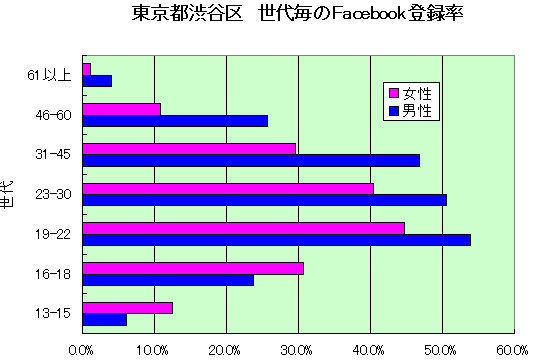 渋谷区登録率