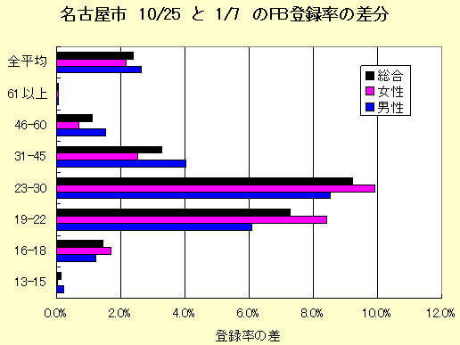 名古屋登録率201201b