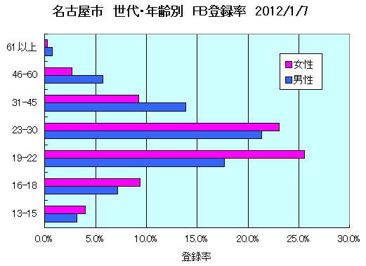 名古屋登録率201201