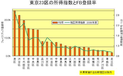 FB東京23区と所得