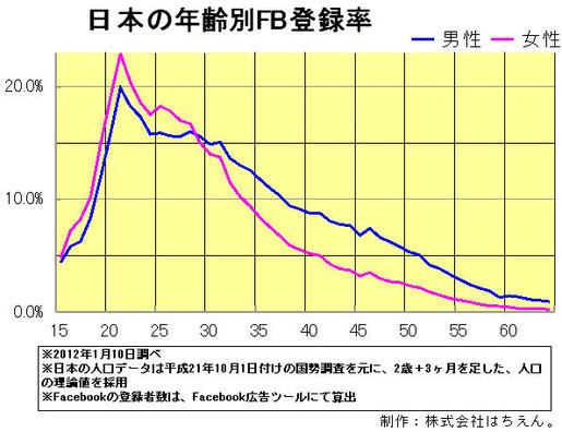 日本の年齢別FB登録率