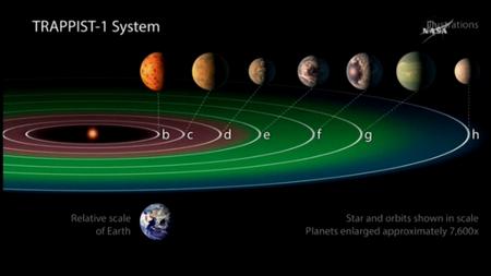 NASA7つの惑星図
