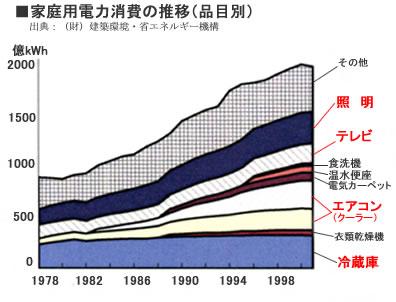 家庭用電力消費の推移