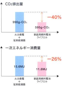 燃料電池CO2削減
