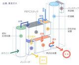 都市ガス燃料電池ユニット