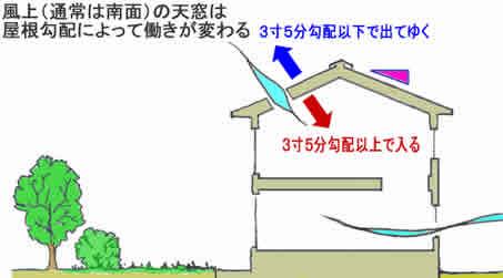 勾配によって変わる天窓の効果
