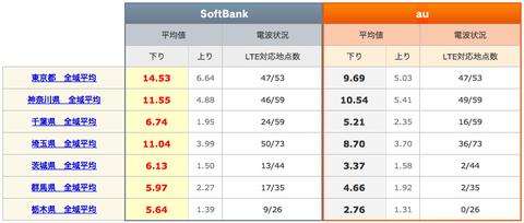 まさかのSoftBankが優勢!?関東全域1都6県でiPhone 5の通信速度比較!
