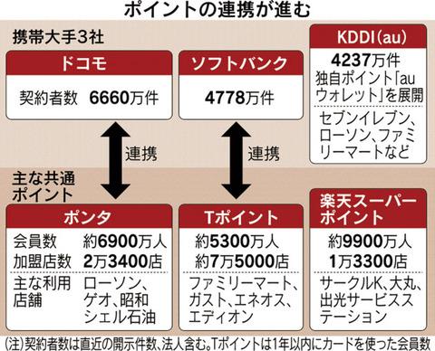NTTドコモが「ポンタ」と提携、独自ポイントのカードも発行 -12月から